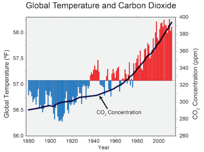 Global Temperature and Carbon Dioxide Trends